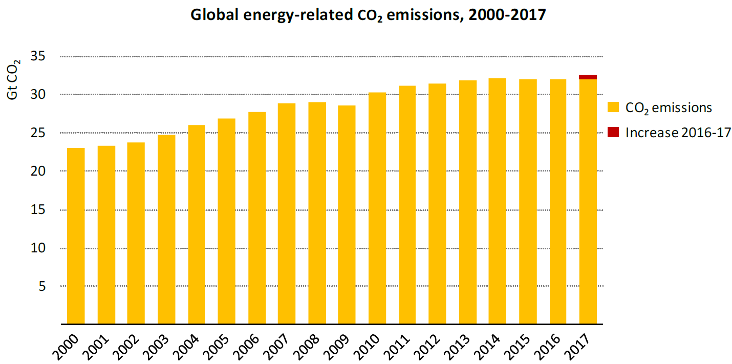 Global CO2 emissions 2017